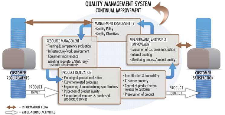 Quality Management System graphic